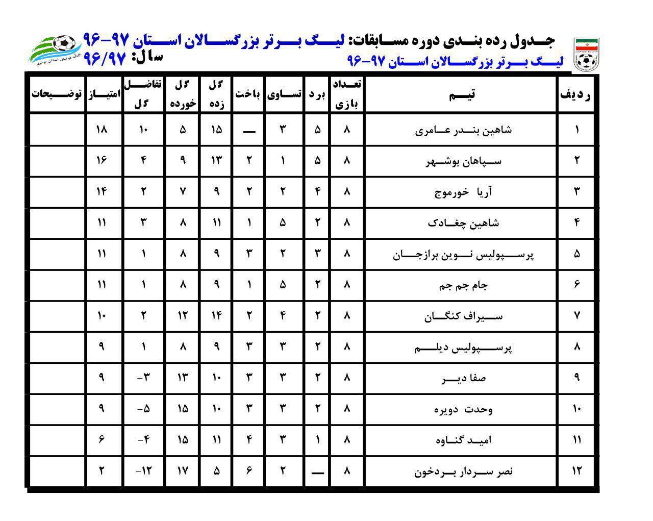 شاهین با تساوی مقابل نصر سردار بردخون در رده چهارم جدول لیگ برتر فوتبال استان جای گرفت